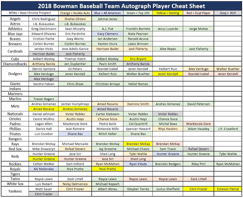 2018 Bowman Baseball ✯Group Break Checklists